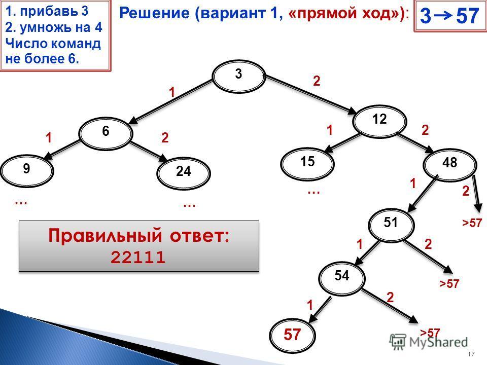17 3 6 1 12 2 48 2 1. прибавь 3 2. умножь на 4 Число команд не более 6. >57 2 2 2 51 1 54 1 57 1 Правильный ответ: 22111 9 1 … 24 2 … 15 1 … Решение (вариант 1, «прямой ход»): 3 57
