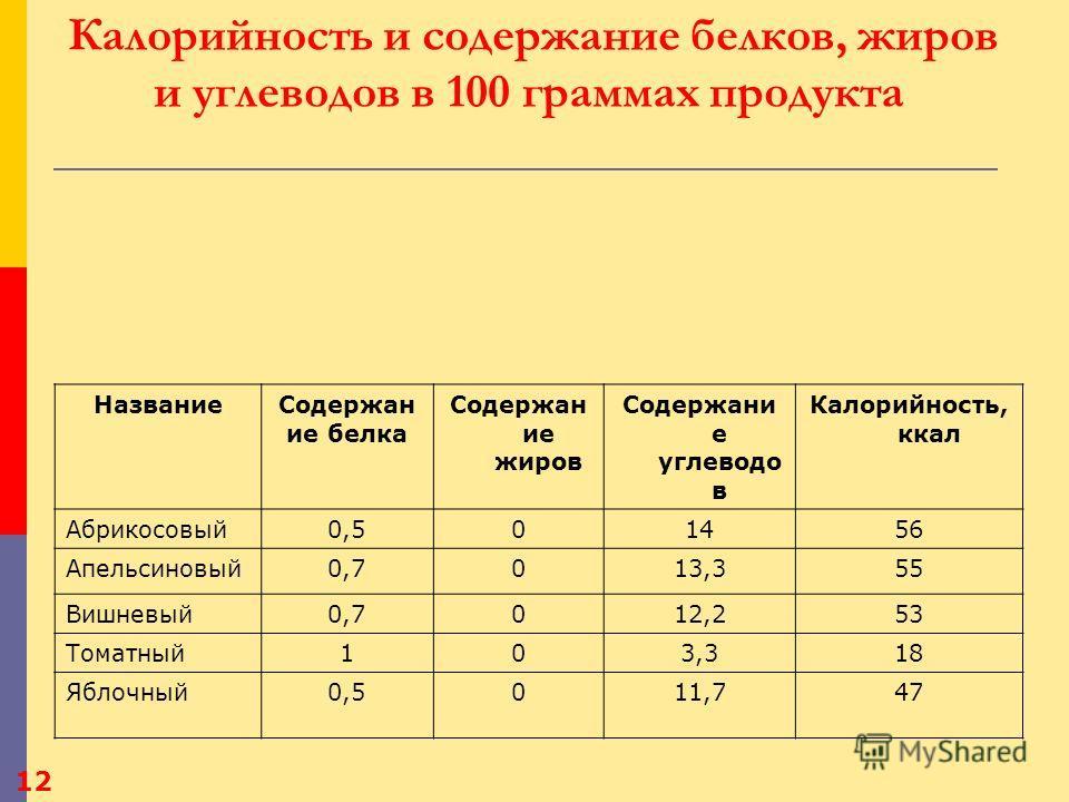 Какие соки наиболее популярны в России? 1 место - мультифруктовый сок (37% рынка) 2 место – яблочный сок (16% рынка) 4 место – томатный сок(8% рынка) 3 место – апельсиновый сок (14% рынка) 9