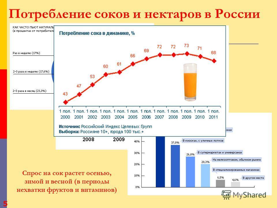 Так продавали сок в СССР 4