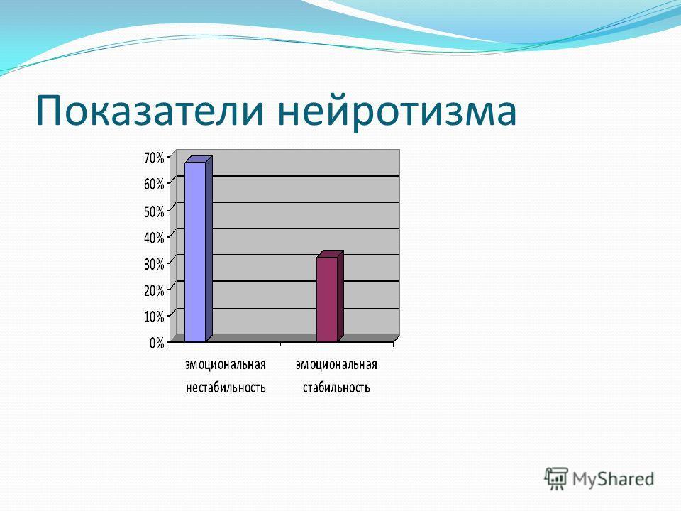 Показатели нейротизма