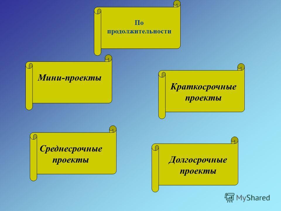 По продолжительности Мини-проекты Краткосрочные проекты Среднесрочные проекты Долгосрочные проекты