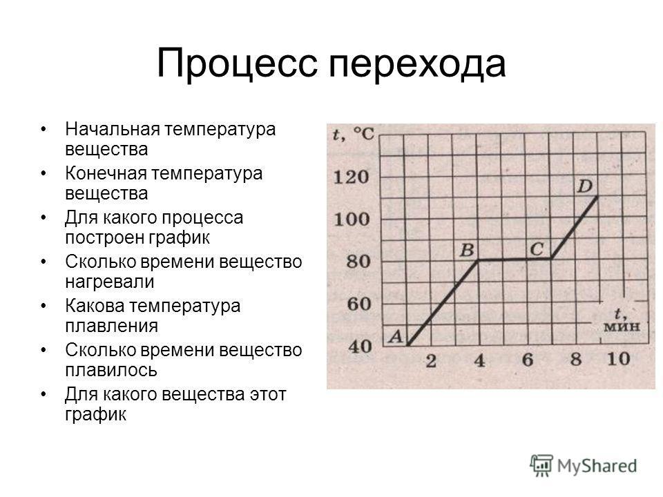 Процесс перехода Начальная температура вещества Конечная температура вещества Для какого процесса построен график Сколько времени вещество нагревали Какова температура плавления Сколько времени вещество плавилось Для какого вещества этот график