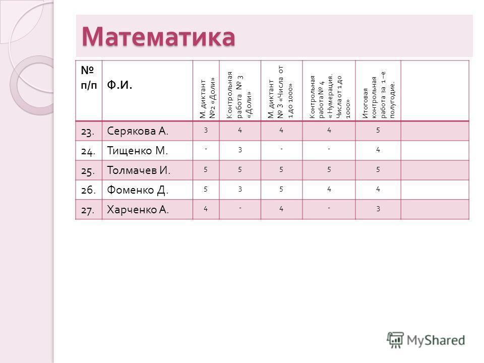 Математика п / пФ.И.Ф.И. М. диктант 2 « Доли » Контрольная работа 3 « Доли » М. диктант 3 « Числа от 1 до 1000» Контрольная работа 4 « Нумерация. Числа от 1 до 1000» Итоговая контрольная работа за 1 – е полугодие. 23. Серякова А. 34445 24. Тищенко М.