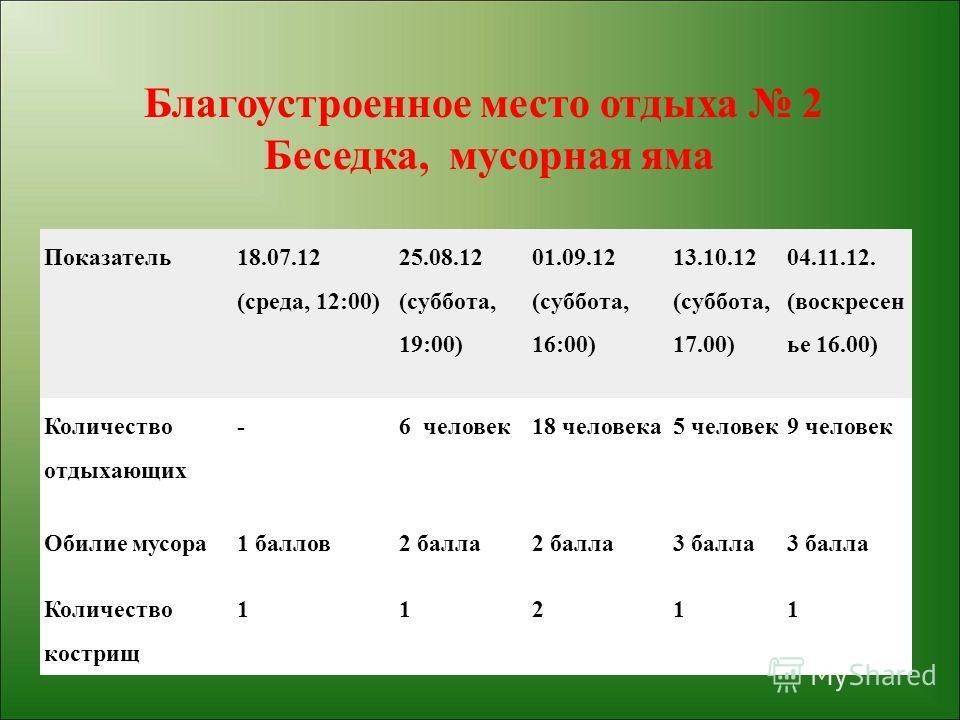 Показатель 18.07.12 (среда, 12:00) 25.08.12 (суббота, 19:00) 01.09.12 (суббота, 16:00) 13.10.12 (суббота, 17.00) 04.11.12. (воскресен ье 16.00) Количество отдыхающих -6 человек18 человека5 человек9 человек Обилие мусора1 баллов2 балла 3 балла Количес