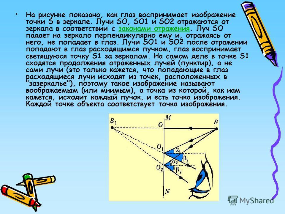 На рисунке показано, как глаз воспринимает изображение точки S в зеркале. Лучи SО, SО1 и SО2 отражаются от зеркала в соответствии с законами отражения. Луч SО падает на зеркало перпендикулярно ему и, отражаясь от него, не попадает в глаз. Лучи SО1 и