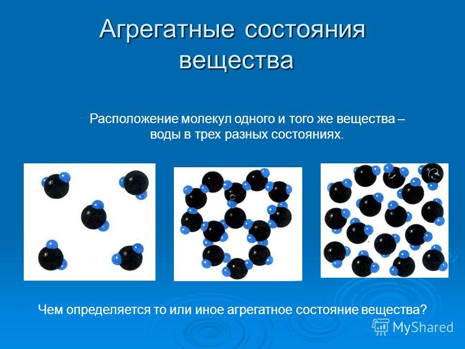 Агрегатные состояния вещества Расположение молекул одного и того же вещества – воды в трех разных состояниях. Чем определяется то или иное агрегатное состояние вещества?