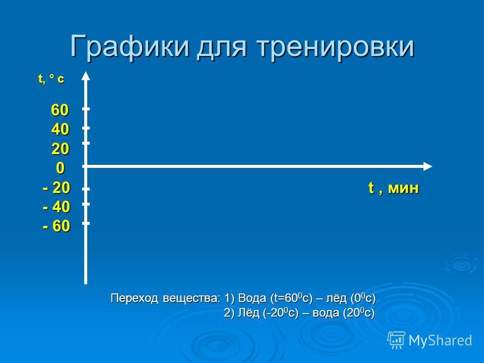 Графики для тренировки t, ° c t, ° c 60 60 40 40 20 20 0 - 20 t, мин - 20 t, мин - 40 - 40 - 60 - 60 Переход вещества: 1) Вода (t=60 0 с) – лёд (0 0 с) Переход вещества: 1) Вода (t=60 0 с) – лёд (0 0 с) 2) Лёд (-20 0 с) – вода (20 0 с) 2) Лёд (-20 0