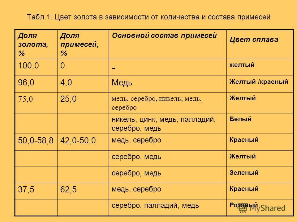 Табл.1. Цвет золота в зависимости от количества и состава примесей Доля золота, % Доля примесей, % Основной состав примесей Цвет сплава 100,00 - желтый 96,04,0Медь Желтый /красный 75,0 25,0 медь, серебро, никель; медь, серебро Желтый никель, цинк, ме