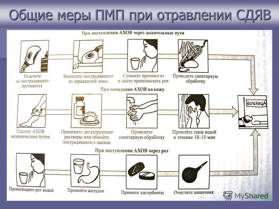 Общие меры ПМП при отравлении СДЯВ