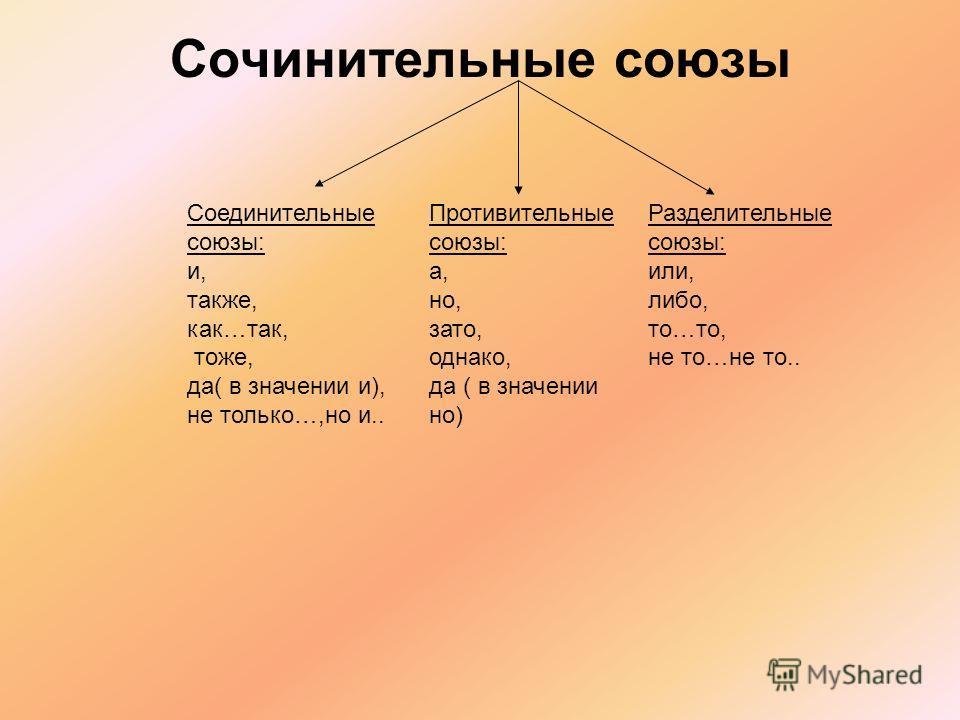 Сочинительные союзы Разделительные союзы: или, либо, то…то, не то…не то.. Противительные союзы: а, но, зато, однако, да ( в значении но) Соединительные союзы: и, также, как…так, тоже, да( в значении и), не только…,но и..
