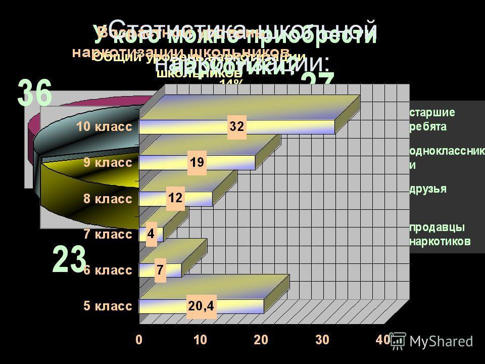 Статистика школьной наркотизации: