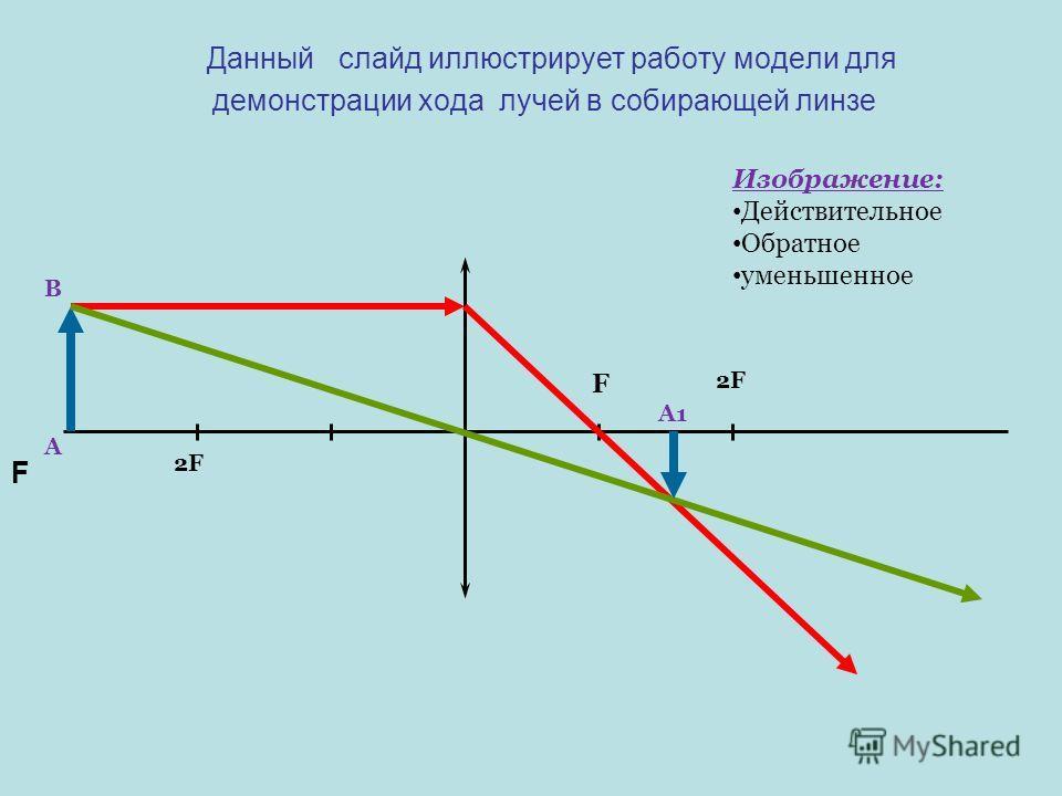 Данный слайд иллюстрирует работу модели для демонстрации хода лучей в собирающей линзе F F 2F А1 В А Изображение: Действительное Обратное уменьшенное