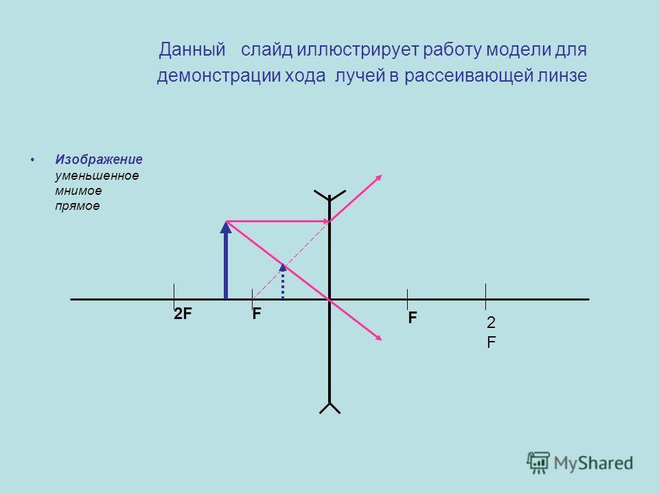 Данный слайд иллюстрирует работу модели для демонстрации хода лучей в рассеивающей линзе Изображение уменьшенное мнимое прямое F2F F 2F2F