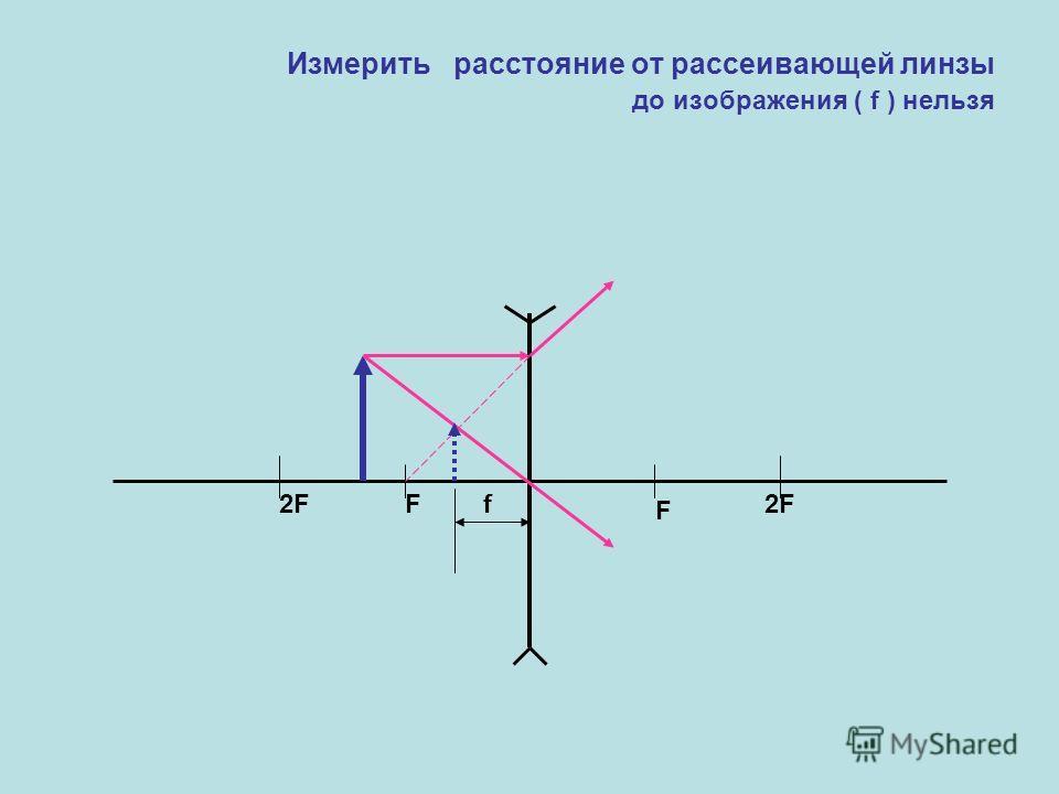 Измерить расстояние от рассеивающей линзы до изображения ( f ) нельзя F2F F f