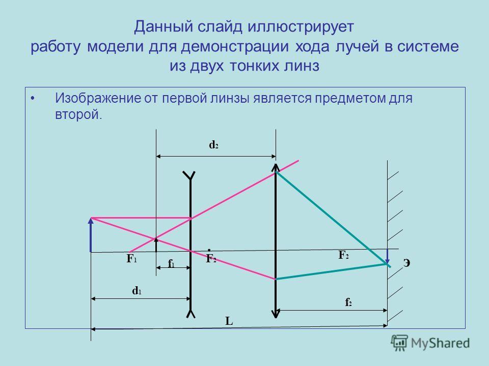 Данный слайд иллюстрирует работу модели для демонстрации хода лучей в системе из двух тонких линз Изображение от первой линзы является предметом для второй. э L F1F1 d1d1 F2F2 F2F2. d2d2 f1f1 f2f2