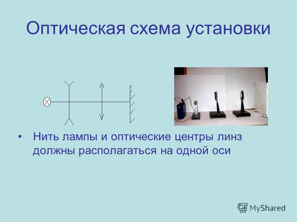 Оптическая схема установки Нить лампы и оптические центры линз должны располагаться на одной оси