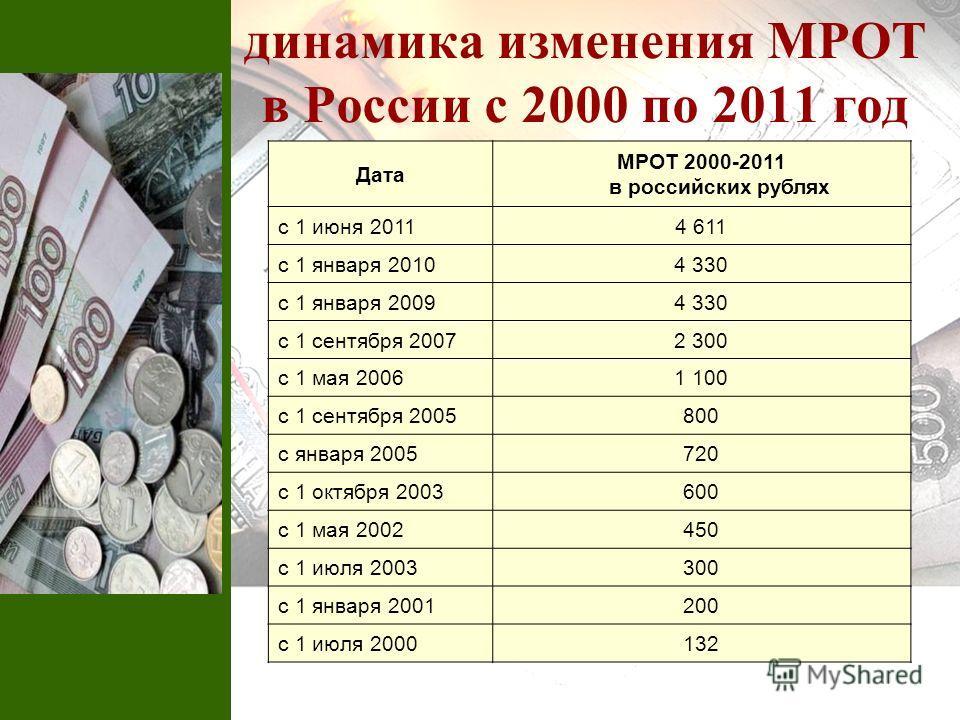 динамика изменения МРОТ в России с 2000 по 2011 год Дата МРОТ 2000-2011 в российских рублях с 1 июня 20114 611 с 1 января 20104 330 с 1 января 20094 330 с 1 сентября 20072 300 с 1 мая 20061 100 с 1 сентября 2005800 с января 2005720 с 1 октября 200360