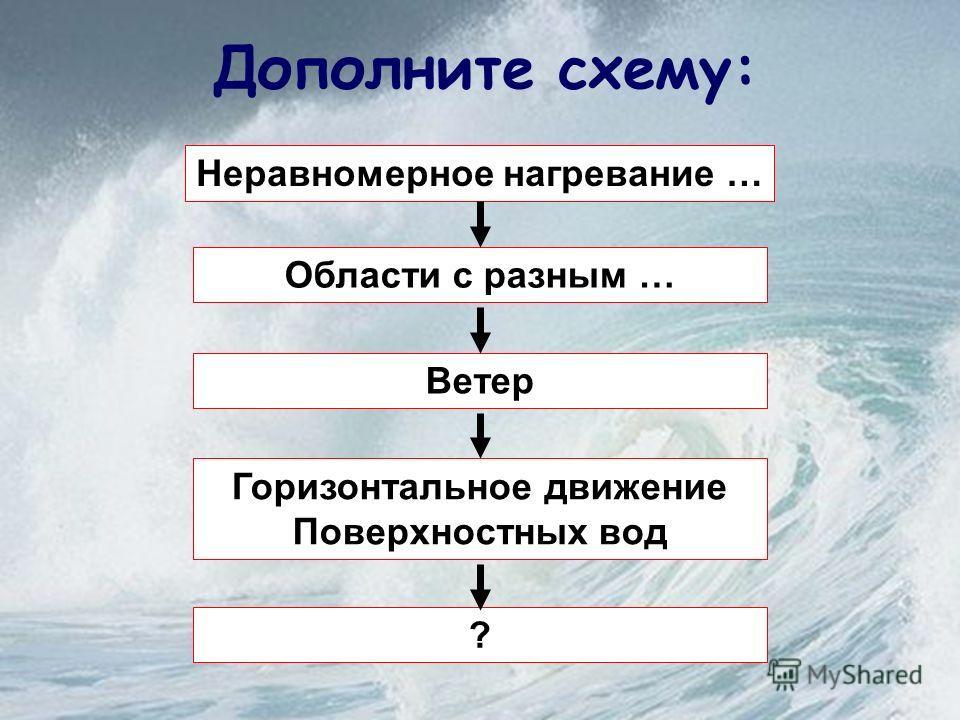 Мы вспомним… Какие бывают течения? Как они образуются? Каково значение течений для природы и человека?