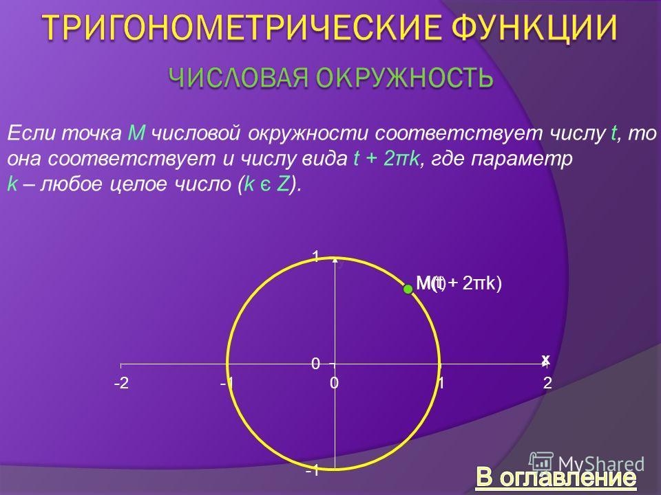 Если точка М числовой окружности соответствует числу t, то она соответствует и числу вида t + 2πk, где параметр k – любое целое число (k є Z). M(t) M(t + 2πk)