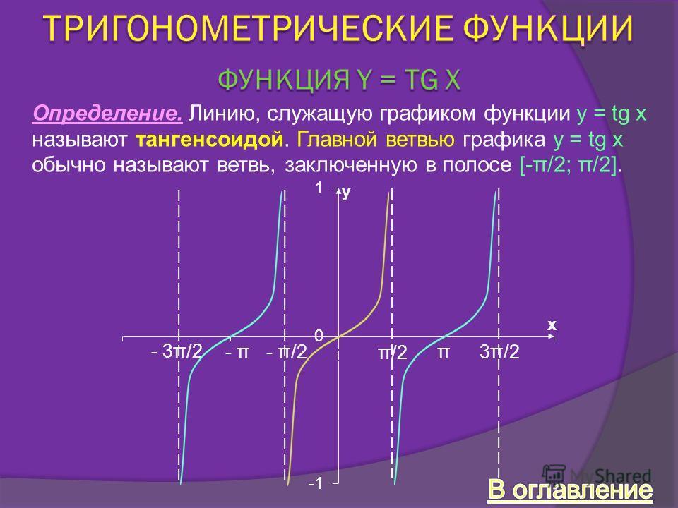 Определение. Линию, служащую графиком функции y = tg x называют тангенсоидой. Главной ветвью графика y = tg x обычно называют ветвь, заключенную в полосе [-π/2; π/2]. - π/2 π/2 3π/2 - 3π/2 π- π