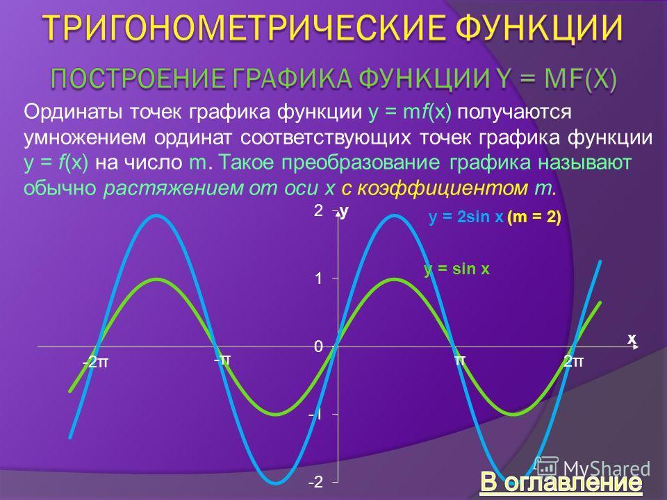 Ординаты точек графика функции y = mf(x) получаются умножением ординат соответствующих точек графика функции y = f(x) на число m. Такое преобразование графика называют обычно растяжением от оси x с коэффициентом m. y = sin x y = 2sin x(m = 2) -2π -π-