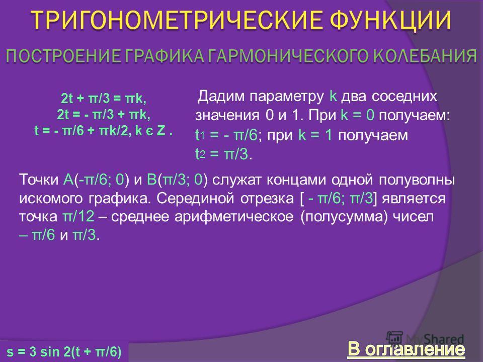 Дадим параметру k два соседних значения 0 и 1. При k = 0 получаем: t 1 = - π/6; при k = 1 получаем t 2 = π/3. 2t + π/3 = πk, 2t = - π/3 + πk, t = - π/6 + πk/2, k є Z. Точки А(-π/6; 0) и В(π/3; 0) служат концами одной полуволны искомого графика. Серед