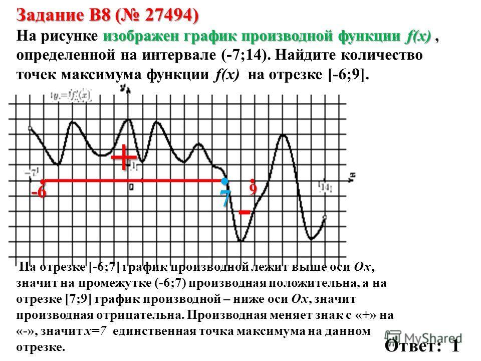 Задание B8 ( 27494) изображен график производной функции f(x) На рисунке изображен график производной функции f(x), определенной на интервале (-7;14). Найдите количество точек максимума функции f(x) на отрезке [-6;9].-6. 9.. + 7 - На отрезке [-6;7] г