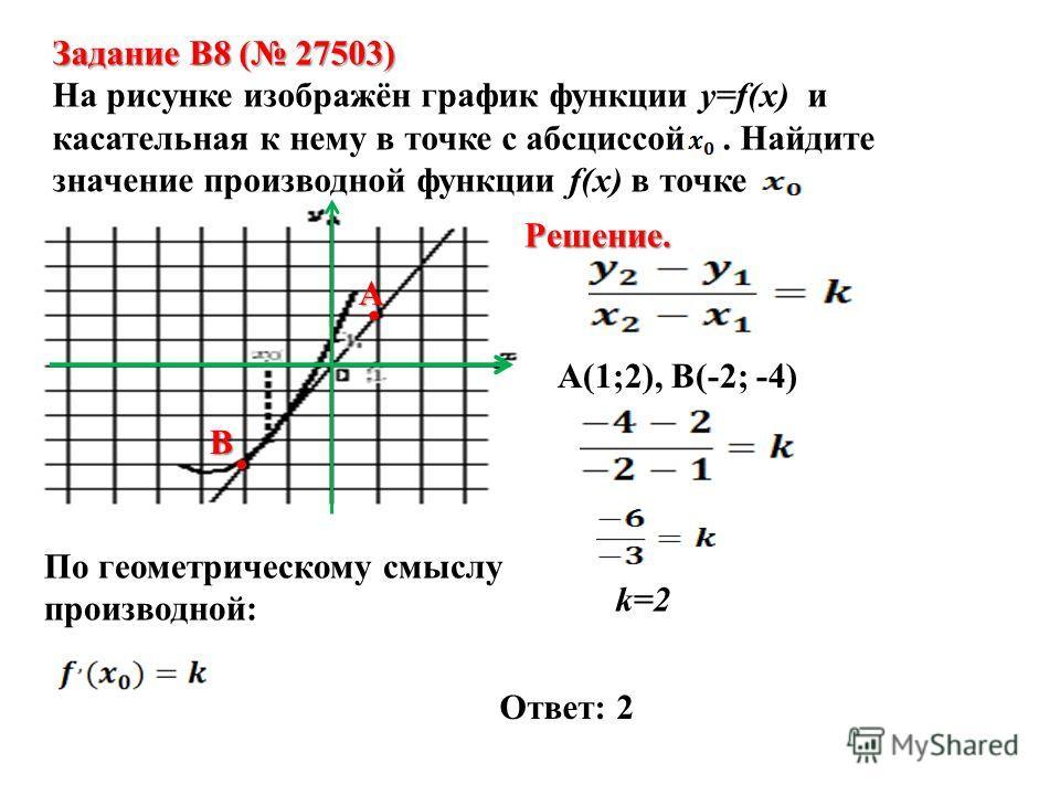 Задание B8 ( 27503) На рисунке изображён график функции y=f(x) и касательная к нему в точке с абсциссой. Найдите значение производной функции f(x) в точке Решение. А.. В А(1;2), В(-2; -4) k=2 По геометрическому смыслу производной: Ответ: 2
