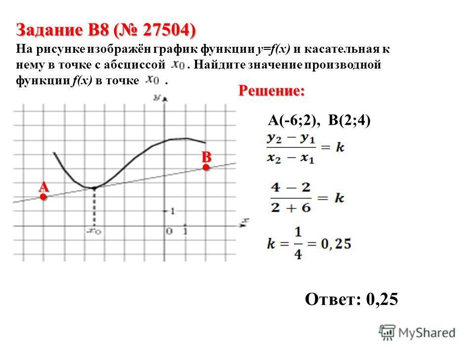 Задание B8 ( 27504) На рисунке изображён график функции и касательная к нему в точке с абсциссой. Найдите значение производной функции в точке. Задание B8 ( 27504) На рисунке изображён график функции y=f(x) и касательная к нему в точке с абсциссой. Н