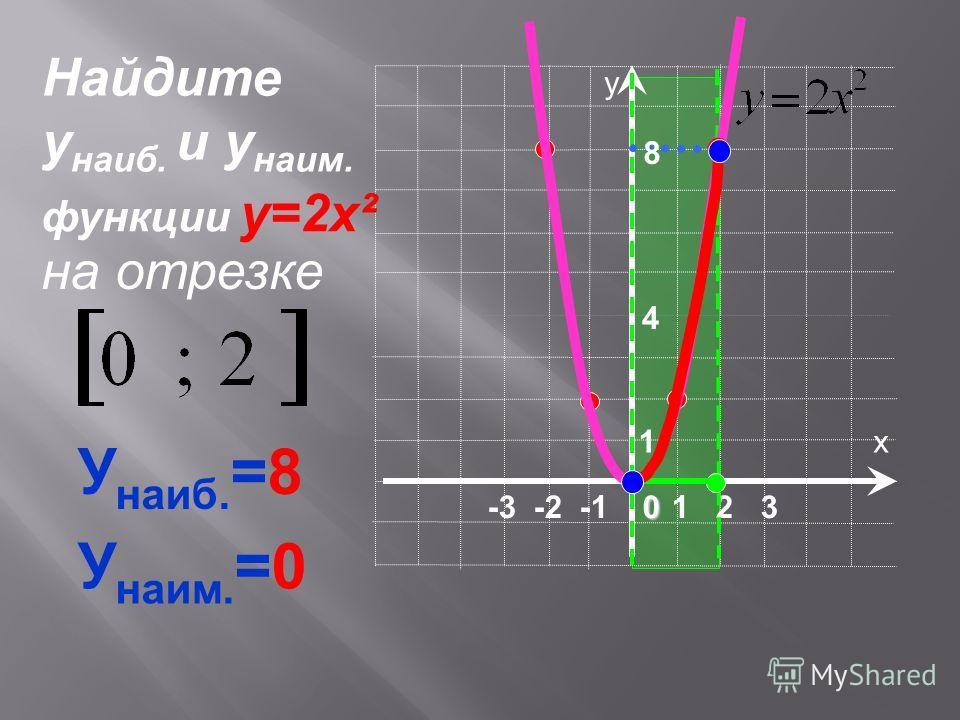 х у 1 2 30 -3 -2 -1 1 8 4 У наиб. =8 У наим. =0 Найдите у наиб. и у наим. на отрезке функции у=2х²