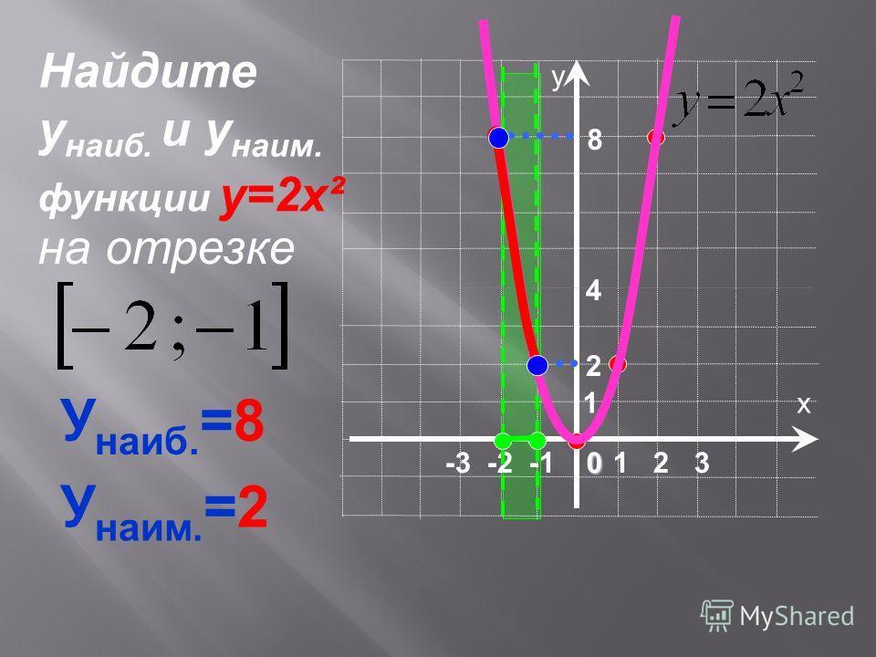 х у 1 2 30 -3 -2 -1 1 8 4 У наиб. =8 У наим. =2 Найдите у наиб. и у наим. на отрезке функции у=2х² 2