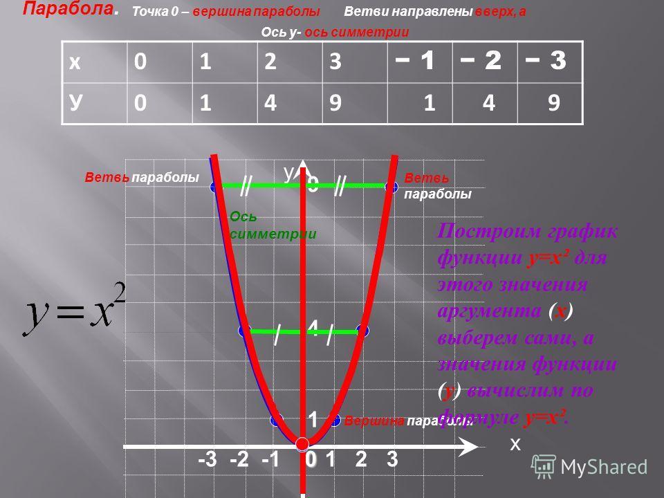 х у х0123 1 2 3 У0149 1 4 9 1 2 30 -3 -2 -1 1 9 4 Ось симметрии Парабола. Вершина параболы Ветвь параболы Ветви направлены вверх, аТочка 0 – вершина параболы Ось у- ось симметрии Построим график функции у=х² для этого значения аргумента (х) выберем с