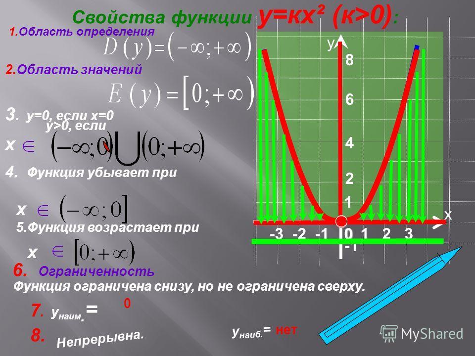 8. Непрерывна. -3 -2 -1 5.Функция возрастает при Функция ограничена снизу, но не ограничена сверху. 1 х у 0 Свойства функции у=кх² (к>0) : 1.Область определения 2 6 4 2.Область значений 3. у=0, если х=0 1 2 3 у>0, если х 4. Функция убывает при х х 6.