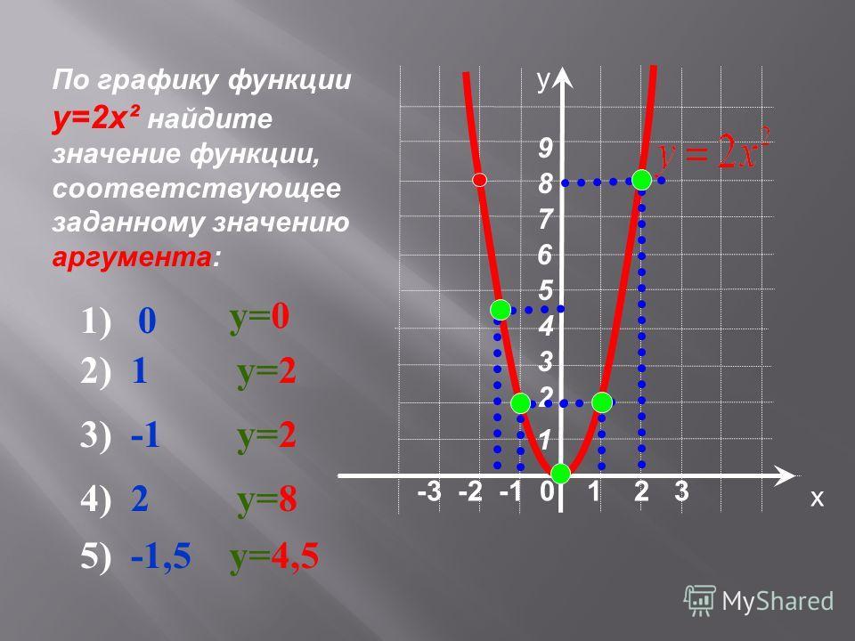 -3 -2 -1 0 1 2 3 х у 4 6 3 2 1 7 5 8 9 По графику функции у=2х² найдите значение функции, соответствующее заданному значению аргумента: 1) 0 у=0 2) 1у=2 3) -1у=2 4) 2у=8 5) -1,5у=4,5