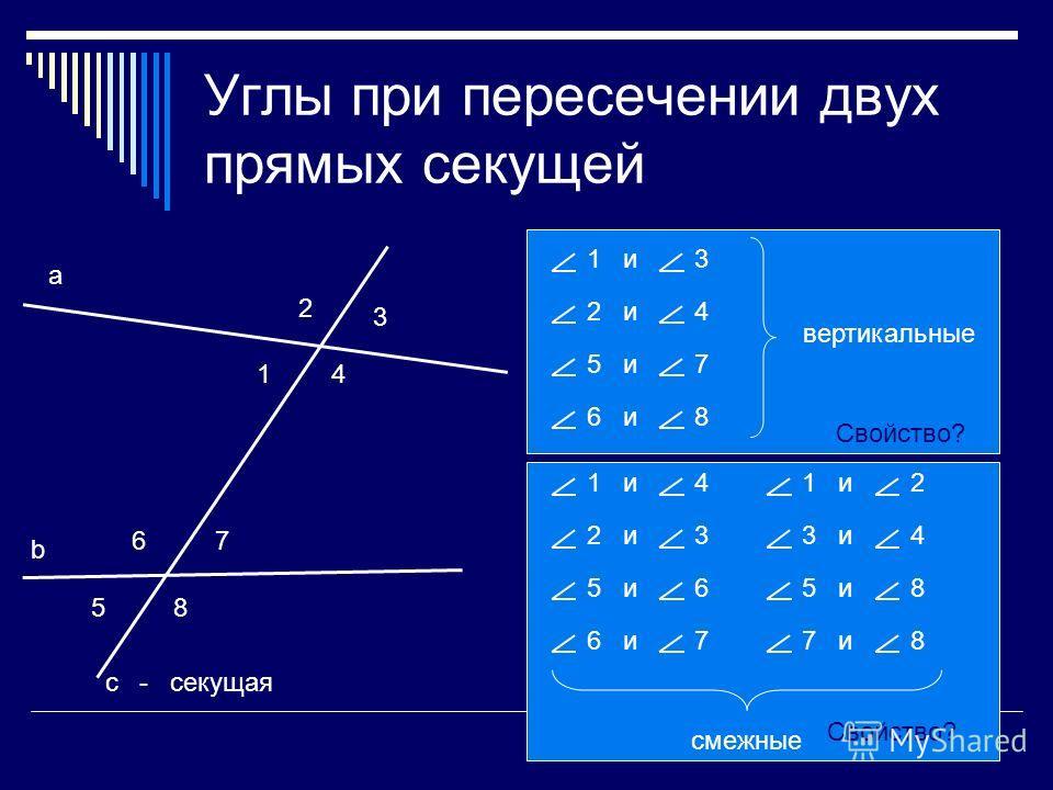 Углы при пересечении двух прямых секущей 1 2 3 4 5 67 8 1 и3 2 и4 5 и7 6 и8 вертикальные 1 и4 2 и3 5 и6 6 и7 1 и2 3 и4 5 и8 7 и8 смежные а b с - секущая Свойство?