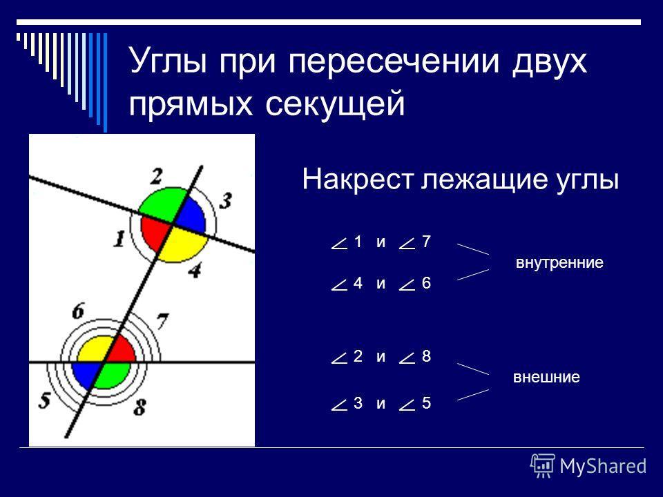 Накрест лежащие углы 1 и7 4 и6 2 и8 3 и5 внутренние внешние Углы при пересечении двух прямых секущей