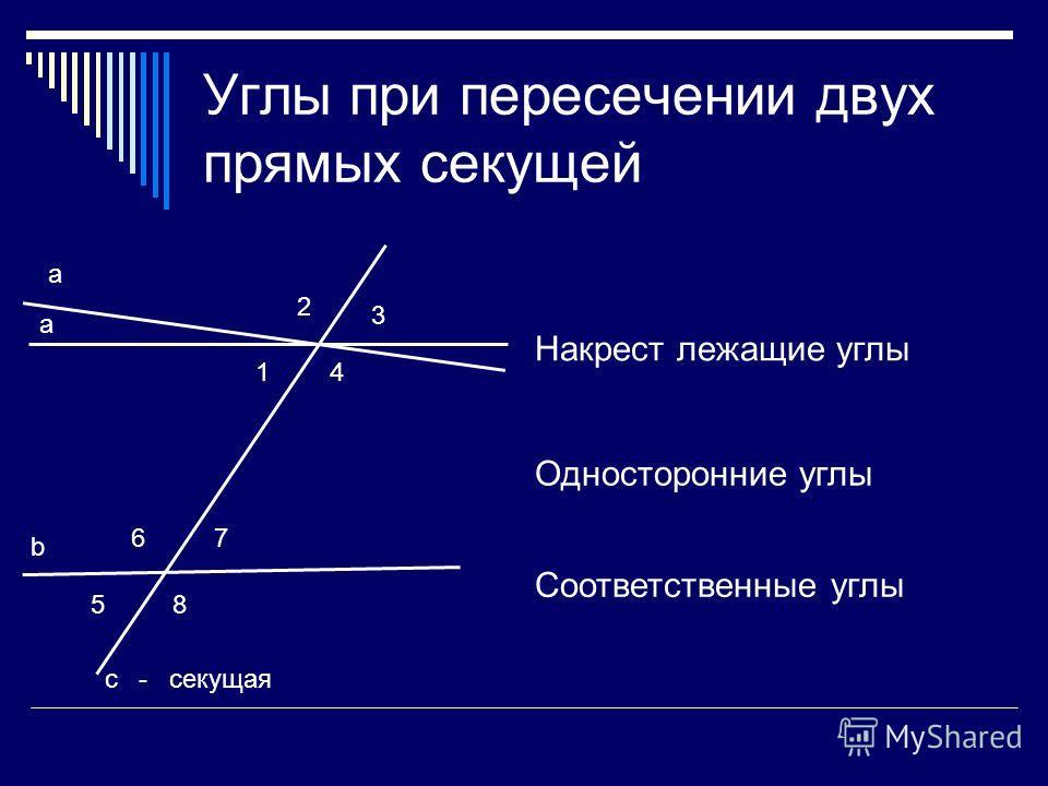 Углы при пересечении двух прямых секущей 1 2 3 4 5 67 8 а b с Свойство? Накрест лежащие углы Односторонние углы Соответственные углы - секущая а