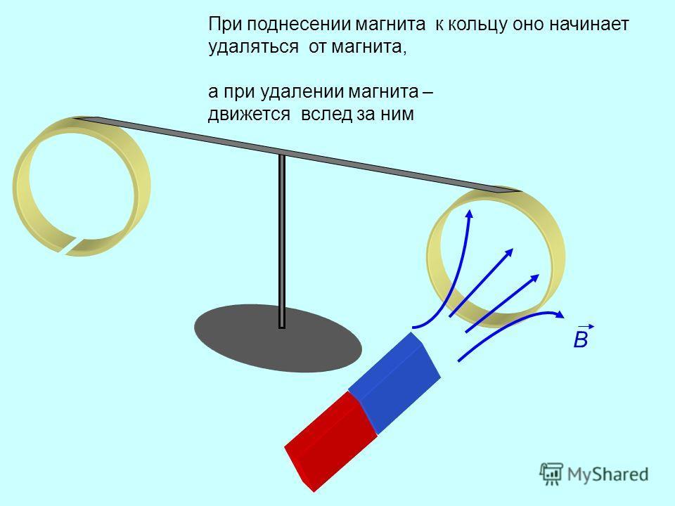 B При поднесении магнита к кольцу оно начинает удаляться от магнита, а при удалении магнита – движется вслед за ним