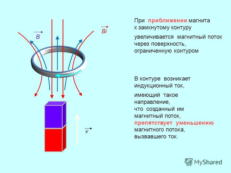 При приближении магнита к замкнутому контуру увеличивается магнитный поток через поверхность, ограниченную контуром В контуре возникает индукционный ток, имеющий такое направление, что созданный им магнитный поток, препятствует уменьшению магнитного