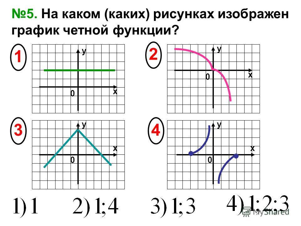 5. На каком (каких) рисунках изображен график четной функции? 4 2 1 х х х y 3 х y y y 0 00 0