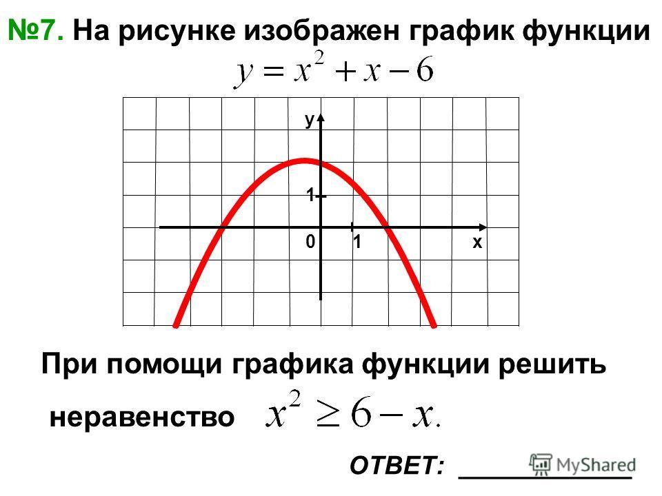 х y 01 1 7. На рисунке изображен график функции При помощи графика функции решить неравенство ОТВЕТ: ____________