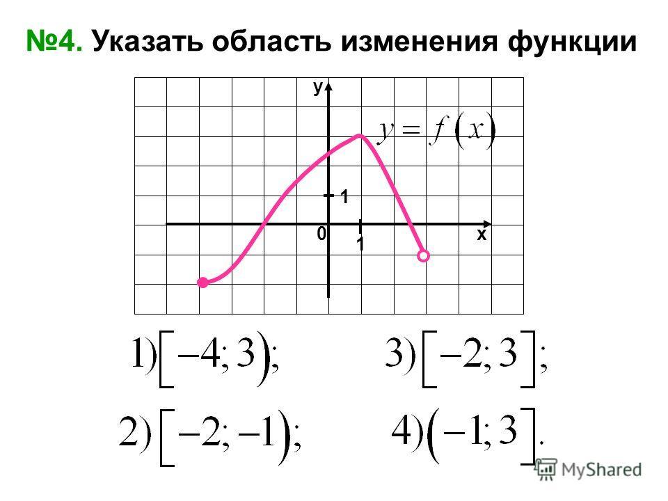 0х y 1 1 4. Указать область изменения функции