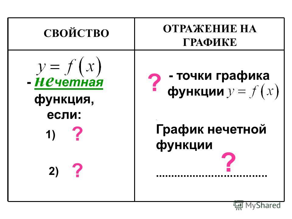 . График нечетной функции.................................... - не четная функция, если: - точки графика функции 1) 2) ? ? ? ? СВОЙСТВО ОТРАЖЕНИЕ НА ГРАФИКЕ