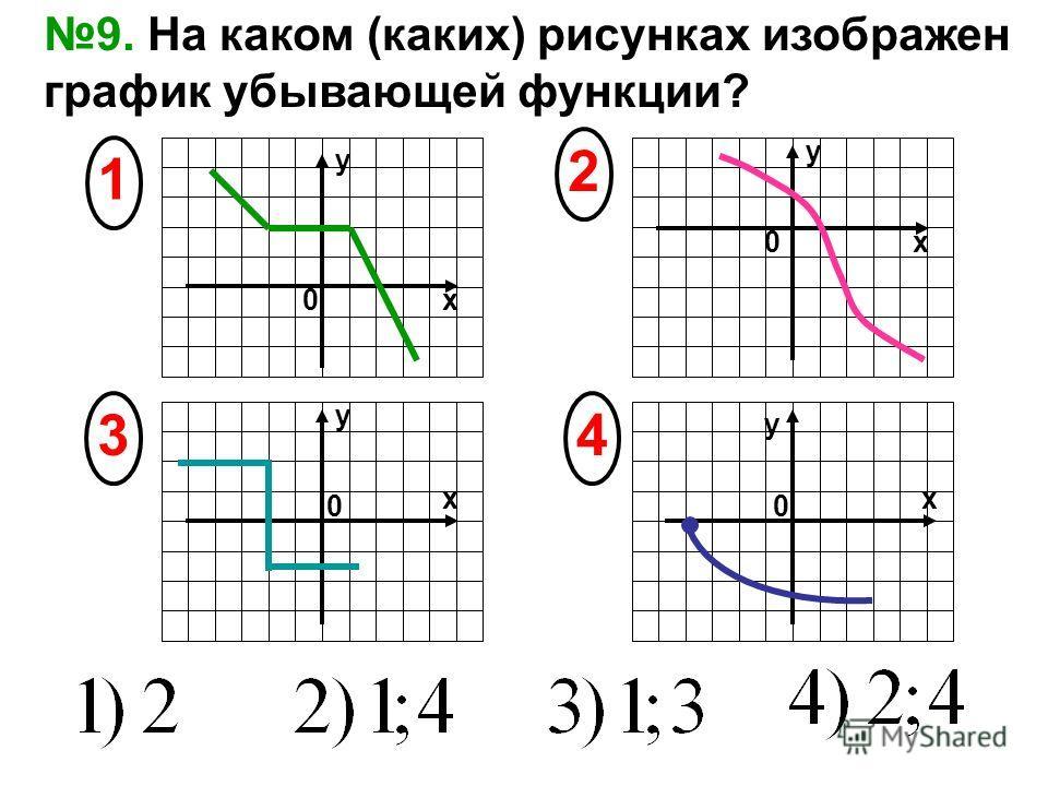 9. На каком (каких) рисунках изображен график убывающей функции? 4 2 1 х х х y 3 х y y y 00 0 0