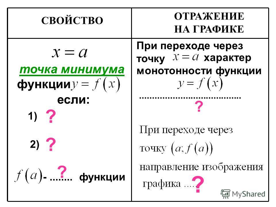 точка минимума функции если: -........ функции ? 1) 2) ? ? характер При переходе через точку ? ОТРАЖЕНИЕ НА ГРАФИКЕ СВОЙСТВО ? монотонности функции........................................