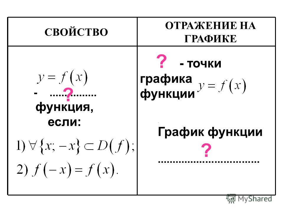 СВОЙСТВО -................ функция, если: - точки графика функции ? ? ОТРАЖЕНИЕ НА ГРАФИКЕ. График функции.................................. ?
