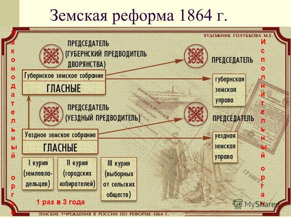 Земская реформа 1864 г. ИсполнительныйорганИсполнительныйорган Законодательный органЗаконодательный орган 1 раз в 3 года