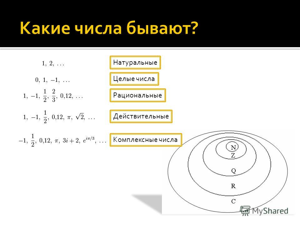 Натуральные Целые числа Рациональные Действительные Комплексные числа