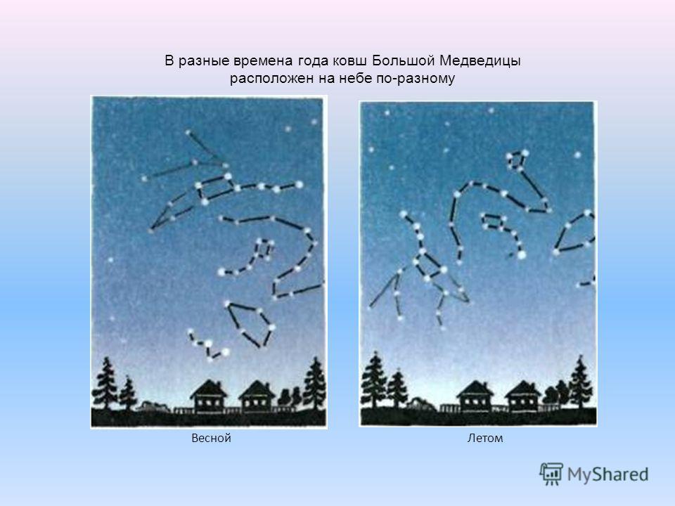 ВеснойЛетом В разные времена года ковш Большой Медведицы расположен на небе по-разному