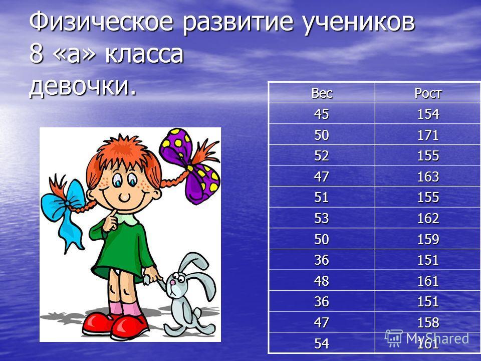 Физическое развитие учеников 8 «а» класса девочки. ВесРост 45154 50171 52155 47163 51155 53162 50159 36151 48161 36151 47158 54161